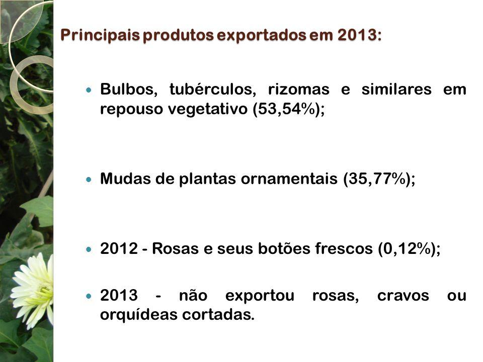 Principais produtos exportados em 2013: Bulbos, tubérculos, rizomas e similares em repouso vegetativo (53,54%); Mudas de plantas ornamentais (35,77%);