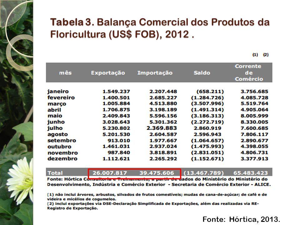 Tabela 3. Balança Comercial dos Produtos da Floricultura (US$ FOB), 2012. Fonte: Hórtica, 2013.