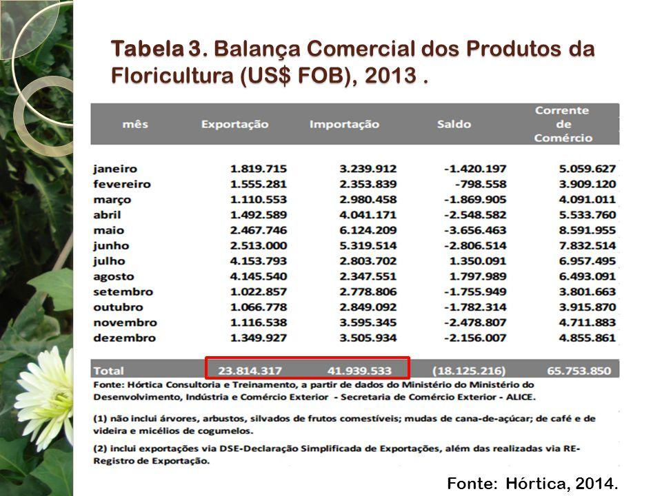 Tabela 3. Balança Comercial dos Produtos da Floricultura (US$ FOB), 2013. Fonte: Hórtica, 2014.