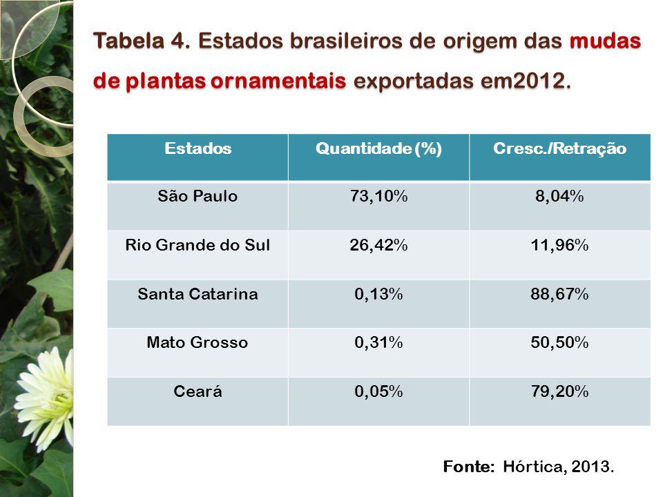 Tabela 4. Estados brasileiros de origem das mudas de plantas ornamentais exportadas em2012. EstadosQuantidade (%)Cresc./Retração São Paulo73,10%8,04%
