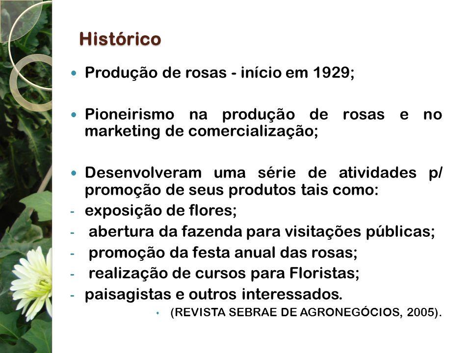 Histórico Produção de rosas - início em 1929; Pioneirismo na produção de rosas e no marketing de comercialização; Desenvolveram uma série de atividade