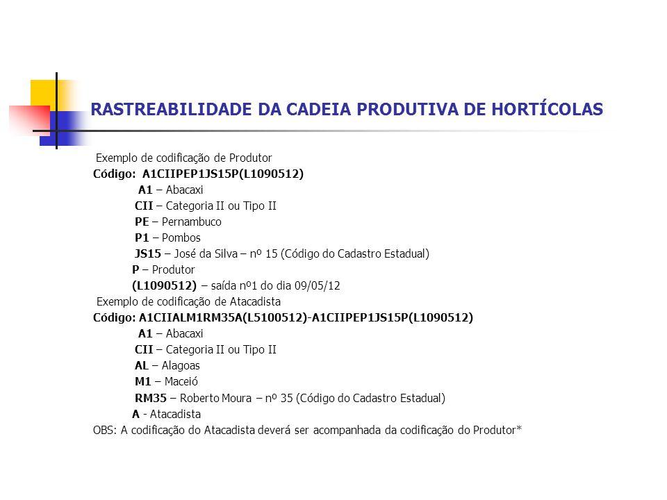 RASTREABILIDADE DA CADEIA PRODUTIVA DE HORTÍCOLAS Exemplo de codificação de Produtor Código: A1CIIPEP1JS15P(L1090512) A1 – Abacaxi CII – Categoria II