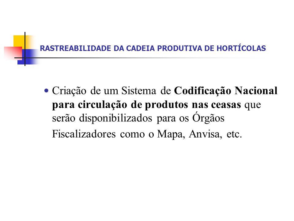 RASTREABILIDADE DA CADEIA PRODUTIVA DE HORTÍCOLAS Exemplo de codificação de Produtor Código: A1CIIPEP1JS15P(L1090512) A1 – Abacaxi CII – Categoria II ou Tipo II PE – Pernambuco P1 – Pombos JS15 – José da Silva – nº 15 (Código do Cadastro Estadual) P – Produtor (L1090512) – saída nº1 do dia 09/05/12 Exemplo de codificação de Atacadista Código: A1CIIALM1RM35A(L5100512)-A1CIIPEP1JS15P(L1090512) A1 – Abacaxi CII – Categoria II ou Tipo II AL – Alagoas M1 – Maceió RM35 – Roberto Moura – nº 35 (Código do Cadastro Estadual) A - Atacadista OBS: A codificação do Atacadista deverá ser acompanhada da codificação do Produtor*