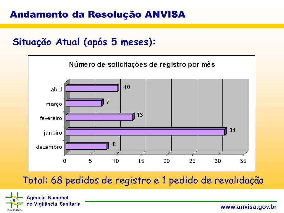 Agência Nacional de Vigilância Sanitária www.anvisa.gov.br Andamento da Resolução ANVISA Situação Atual (após 5 meses): Total: 68 pedidos de registro e 1 pedido de revalidação