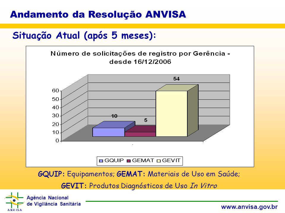 Agência Nacional de Vigilância Sanitária www.anvisa.gov.br Andamento da Resolução ANVISA Situação Atual (após 5 meses): GQUIP: Equipamentos; GEMAT: Materiais de Uso em Saúde; GEVIT: Produtos Diagnósticos de Uso In Vitro