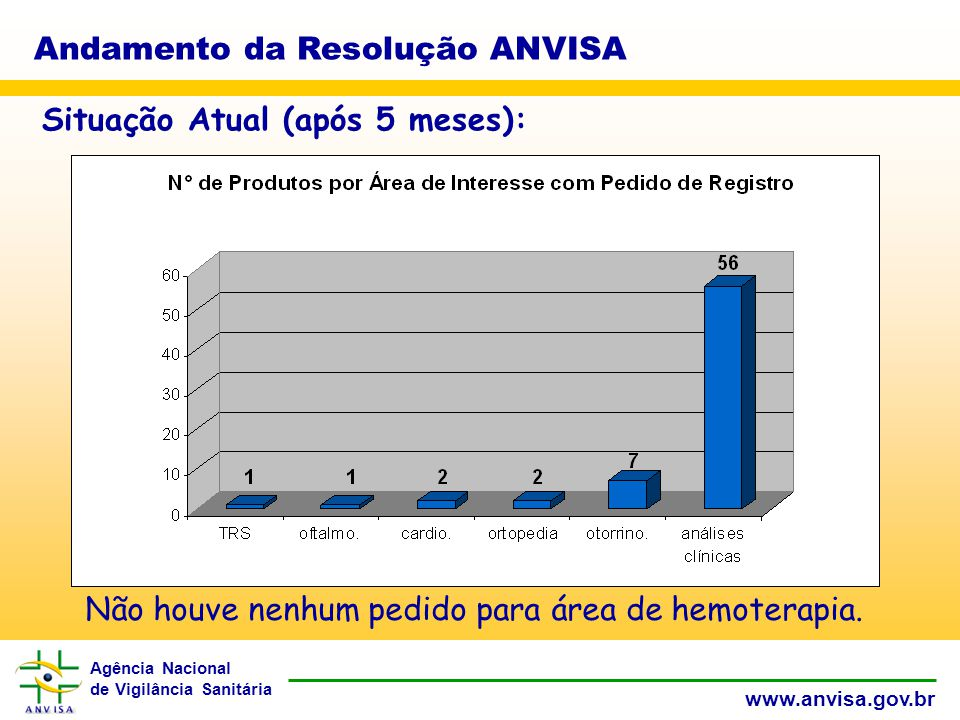 Agência Nacional de Vigilância Sanitária www.anvisa.gov.br Andamento da Resolução ANVISA Situação Atual (após 5 meses): Não houve nenhum pedido para área de hemoterapia.