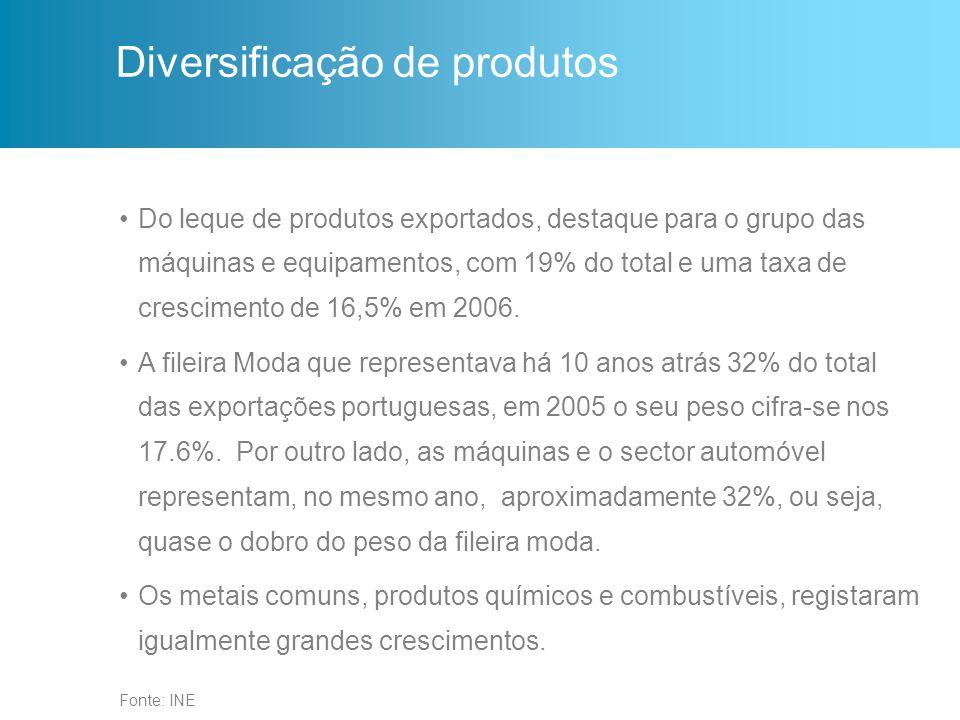 Fonte: INE Diversificação de produtos Do leque de produtos exportados, destaque para o grupo das máquinas e equipamentos, com 19% do total e uma taxa de crescimento de 16,5% em 2006.