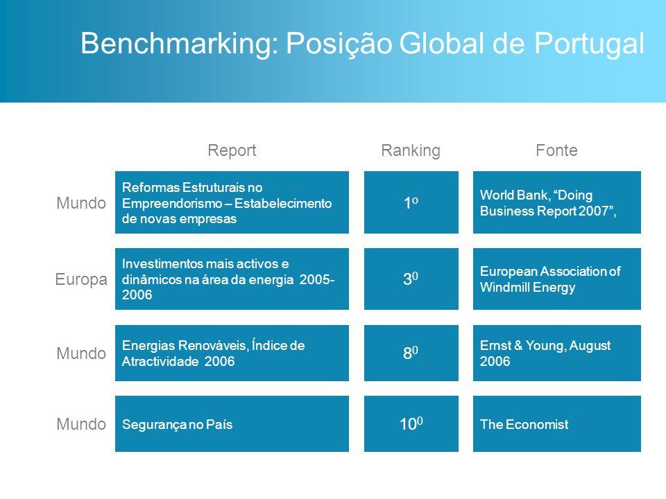 """ReportRankingFonte Mundo Reformas Estruturais no Empreendorismo – Estabelecimento de novas empresas 1o1o World Bank, """"Doing Business Report 2007"""", Eur"""