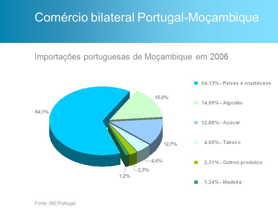 Importações portuguesas de Moçambique em 2006 Fonte: INE/Portugal Comércio bilateral Portugal-Moçambique