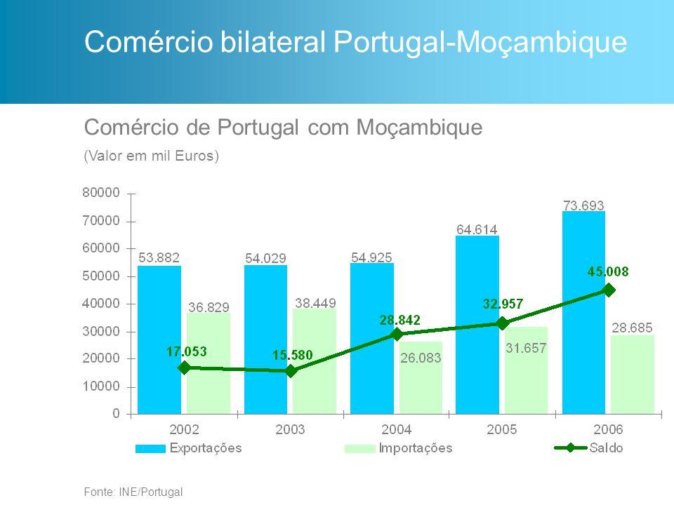 Comércio de Portugal com Moçambique (Valor em mil Euros) Fonte: INE/Portugal Comércio bilateral Portugal-Moçambique