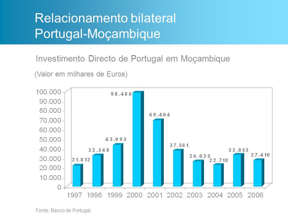 Investimento Directo de Portugal em Moçambique Fonte: Banco de Portugal (Valor em milhares de Euros) Relacionamento bilateral Portugal-Moçambique