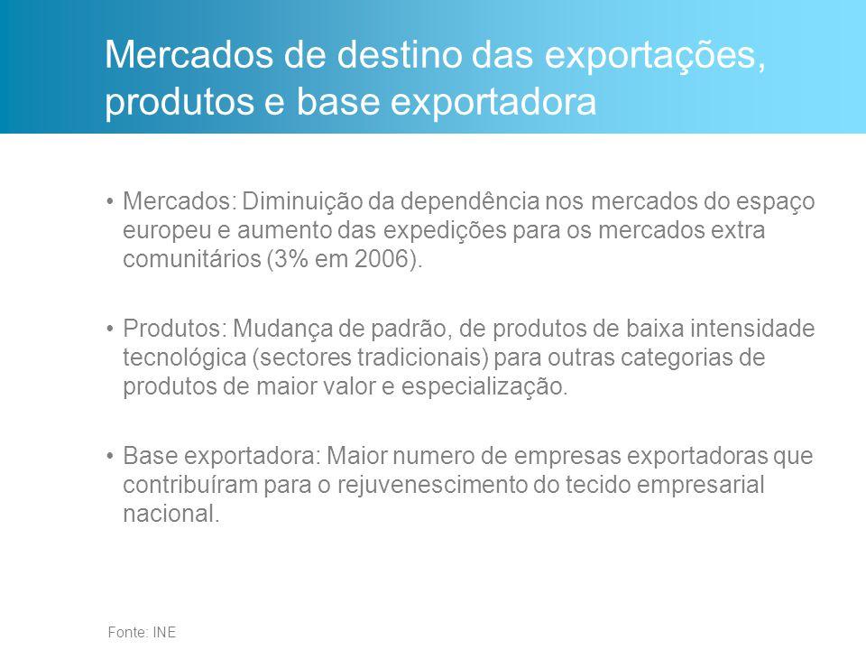 Fonte: INE Mercados de destino das exportações, produtos e base exportadora Mercados: Diminuição da dependência nos mercados do espaço europeu e aumen