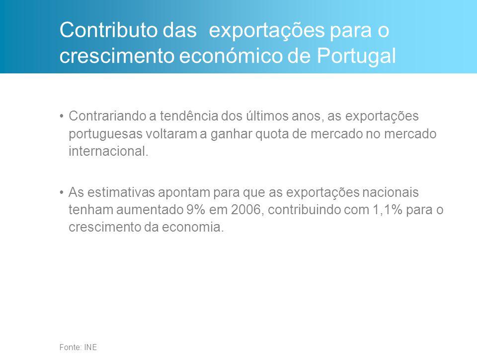 Fonte: INE Contributo das exportações para o crescimento económico de Portugal Contrariando a tendência dos últimos anos, as exportações portuguesas voltaram a ganhar quota de mercado no mercado internacional.