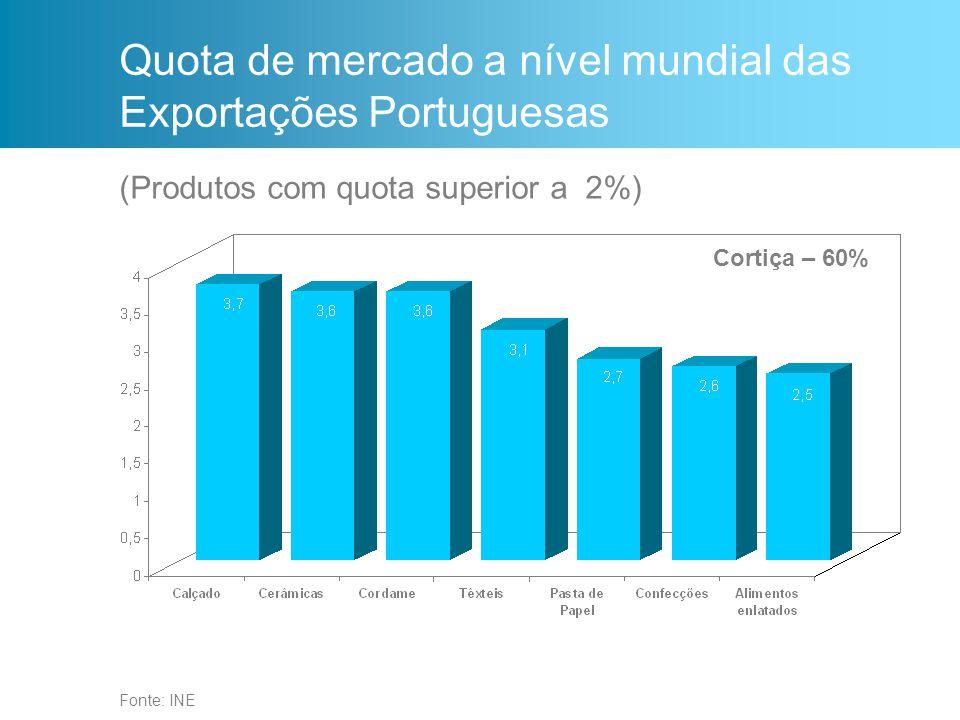 Fonte: INE Quota de mercado a nível mundial das Exportações Portuguesas Cortiça – 60% (Produtos com quota superior a 2%)