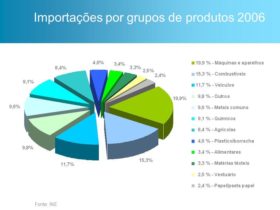 Fonte: INE Principais fornecedores de Portugal