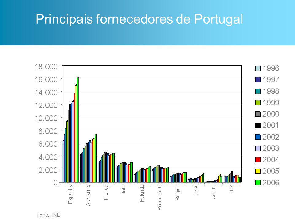 Fonte: INE Principais clientes de Portugal