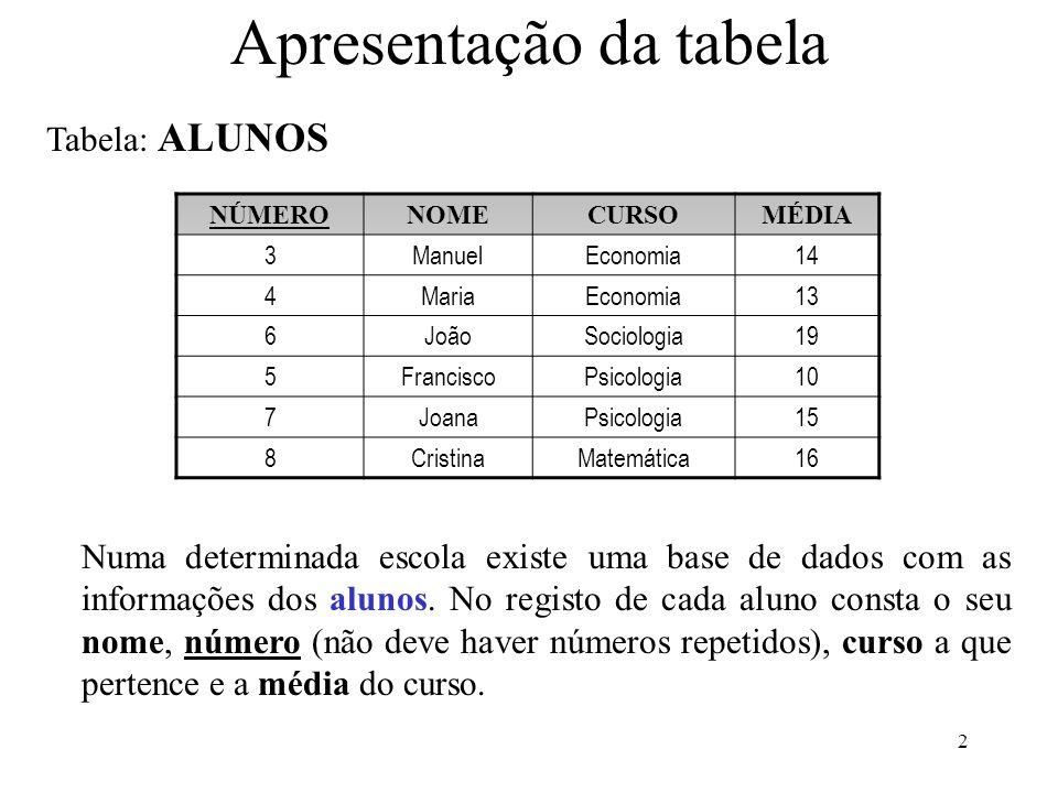 2 Apresentação da tabela NÚMERONOMECURSOMÉDIA 3ManuelEconomia14 4MariaEconomia13 6JoãoSociologia19 5FranciscoPsicologia10 7JoanaPsicologia15 8Cristina