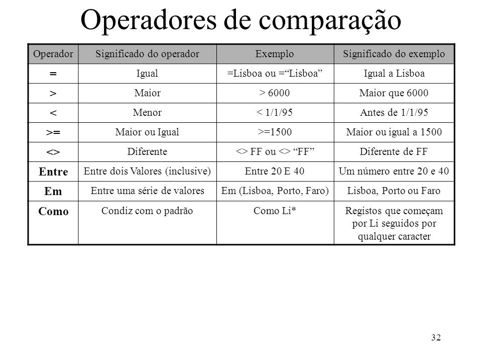 32 Operadores de comparação OperadorSignificado do operadorExemploSignificado do exemplo = Igual=Lisboa ou = Lisboa Igual a Lisboa > Maior> 6000Maior que 6000 < Menor< 1/1/95Antes de 1/1/95 >= Maior ou Igual>=1500Maior ou igual a 1500 <> Diferente<> FF ou <> FF Diferente de FF Entre Entre dois Valores (inclusive)Entre 20 E 40Um número entre 20 e 40 Em Entre uma série de valoresEm (Lisboa, Porto, Faro)Lisboa, Porto ou Faro Como Condiz com o padrãoComo Li*Registos que começam por Li seguidos por qualquer caracter