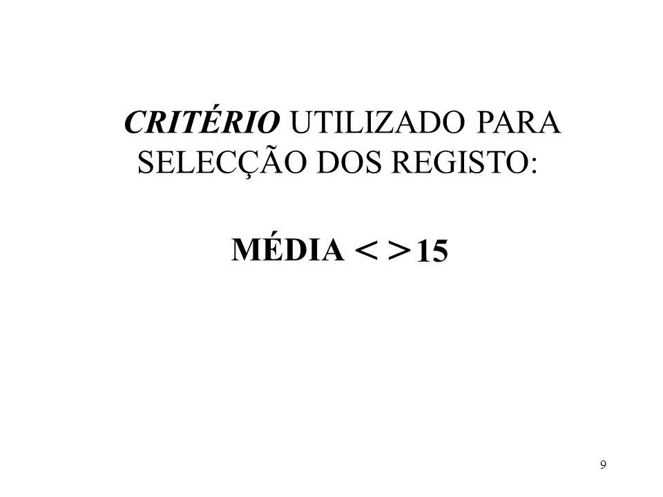 9 CRITÉRIO UTILIZADO PARA SELECÇÃO DOS REGISTO: MÉDIA 15