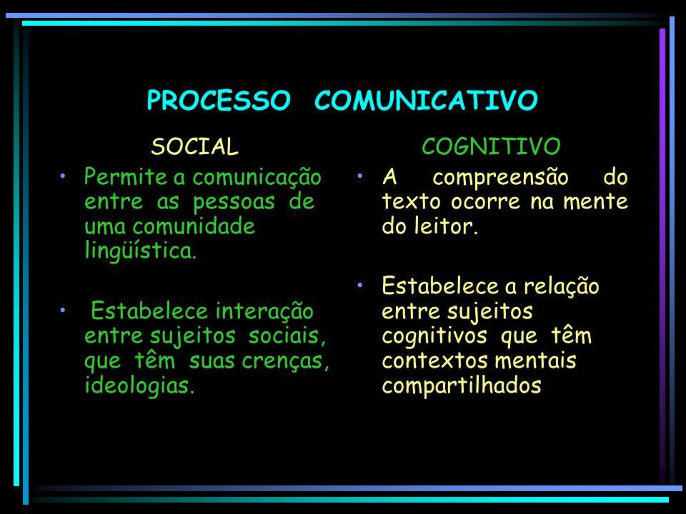 PROCESSO COMUNICATIVO SOCIAL Permite a comunicação entre as pessoas de uma comunidade lingüística. Estabelece interação entre sujeitos sociais, que tê