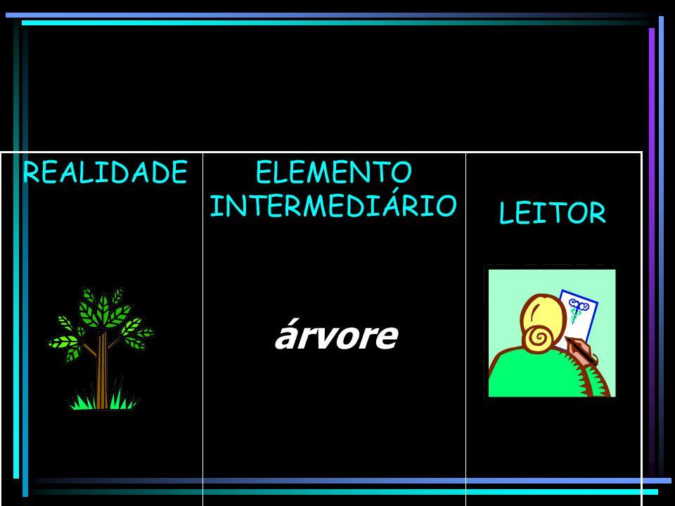 LEITOR ELEMENTO INTERMEDIÁRIO árvore REALIDADE