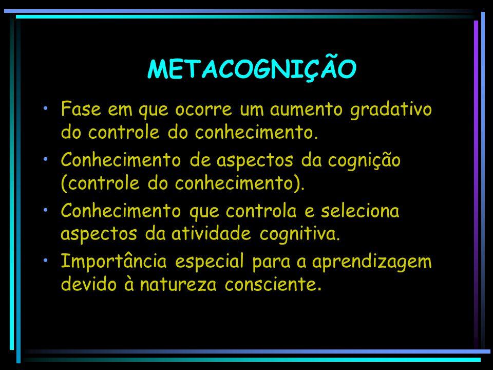 METACOGNIÇÃO Fase em que ocorre um aumento gradativo do controle do conhecimento. Conhecimento de aspectos da cognição (controle do conhecimento). Con