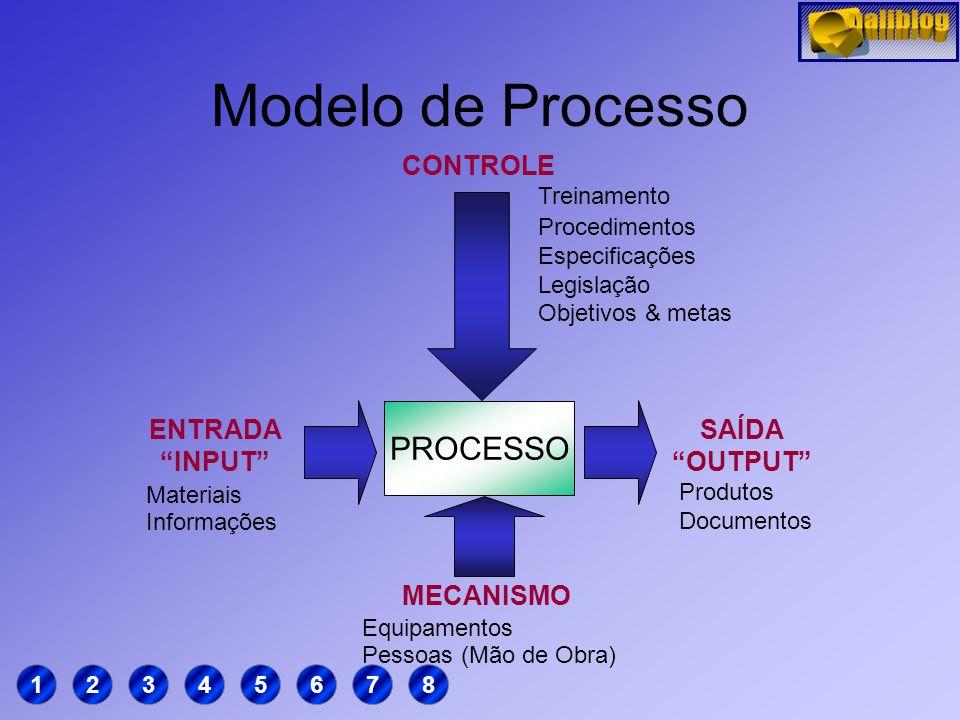 Processos PROCEDIMENTO: Modo específico de realizar uma atividade ou um processo. PROCESSO: Um sistema de atividades inter-relacionadas que utilizam r