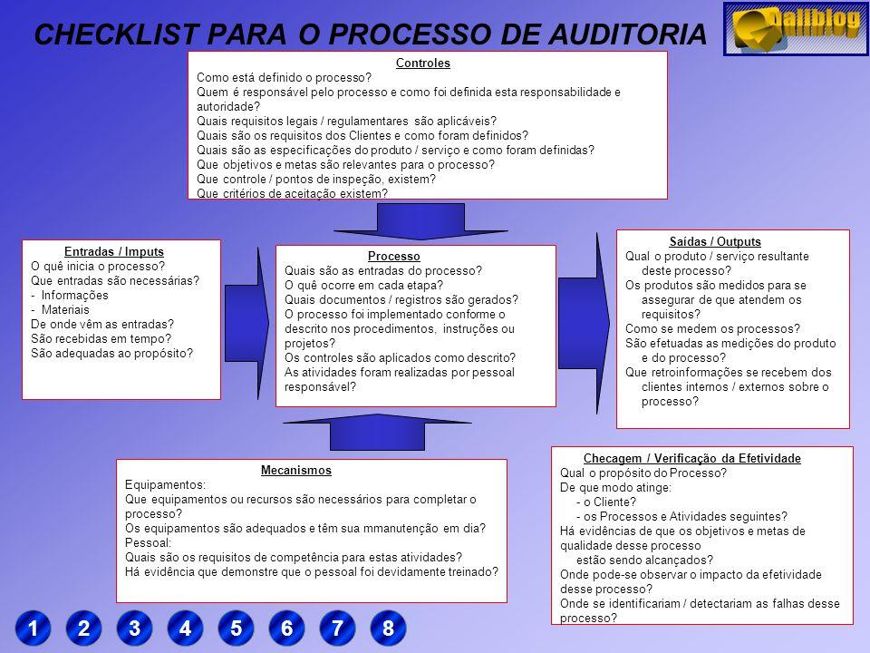 """PROCESSO Modelo de Processo ENTRADA """"INPUT"""" SAÍDA """"OUTPUT"""" CONTROLE MECANISMO Materiais Informações Produtos Documentos Treinamento Procedimentos Espe"""