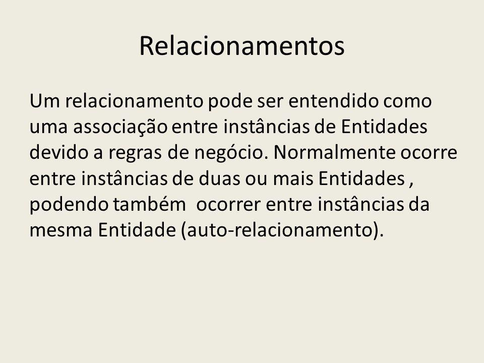 Relacionamentos Um relacionamento pode ser entendido como uma associação entre instâncias de Entidades devido a regras de negócio. Normalmente ocorre