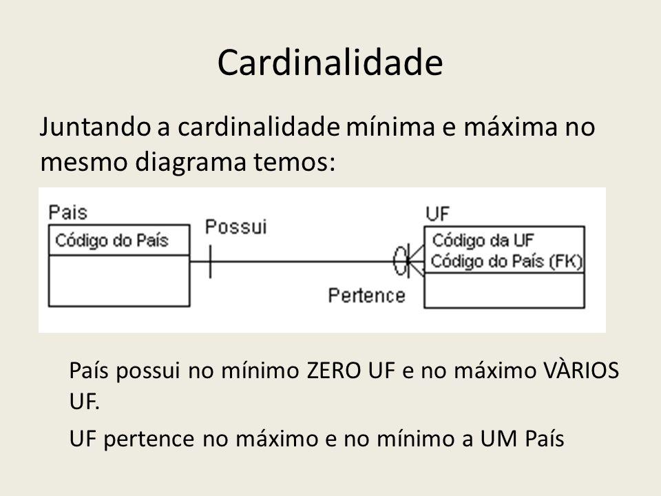 Cardinalidade Juntando a cardinalidade mínima e máxima no mesmo diagrama temos: País possui no mínimo ZERO UF e no máximo VÀRIOS UF. UF pertence no má