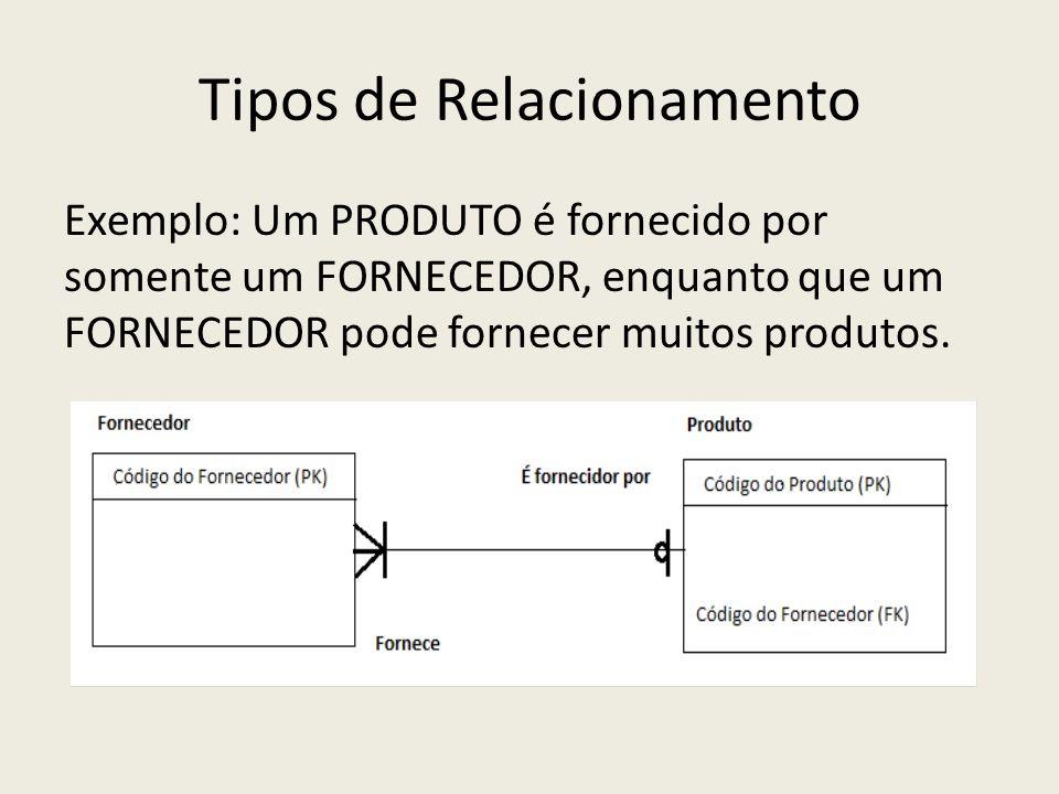 Tipos de Relacionamento Exemplo: Um PRODUTO é fornecido por somente um FORNECEDOR, enquanto que um FORNECEDOR pode fornecer muitos produtos.