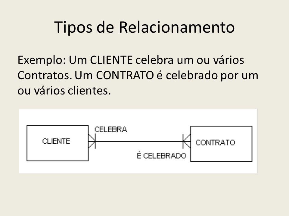 Tipos de Relacionamento Exemplo: Um CLIENTE celebra um ou vários Contratos. Um CONTRATO é celebrado por um ou vários clientes.