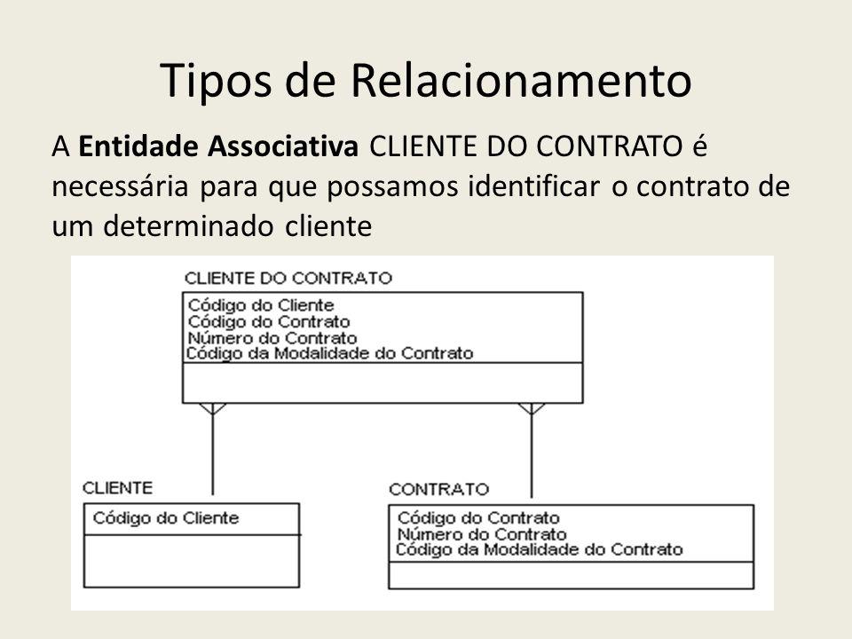 Tipos de Relacionamento A Entidade Associativa CLIENTE DO CONTRATO é necessária para que possamos identificar o contrato de um determinado cliente