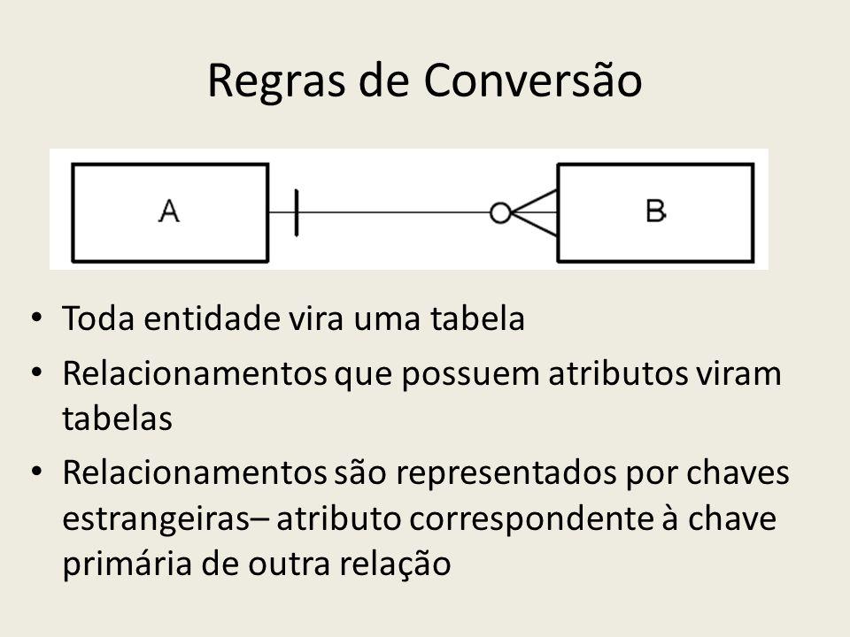 Regras de Conversão Toda entidade vira uma tabela Relacionamentos que possuem atributos viram tabelas Relacionamentos são representados por chaves est