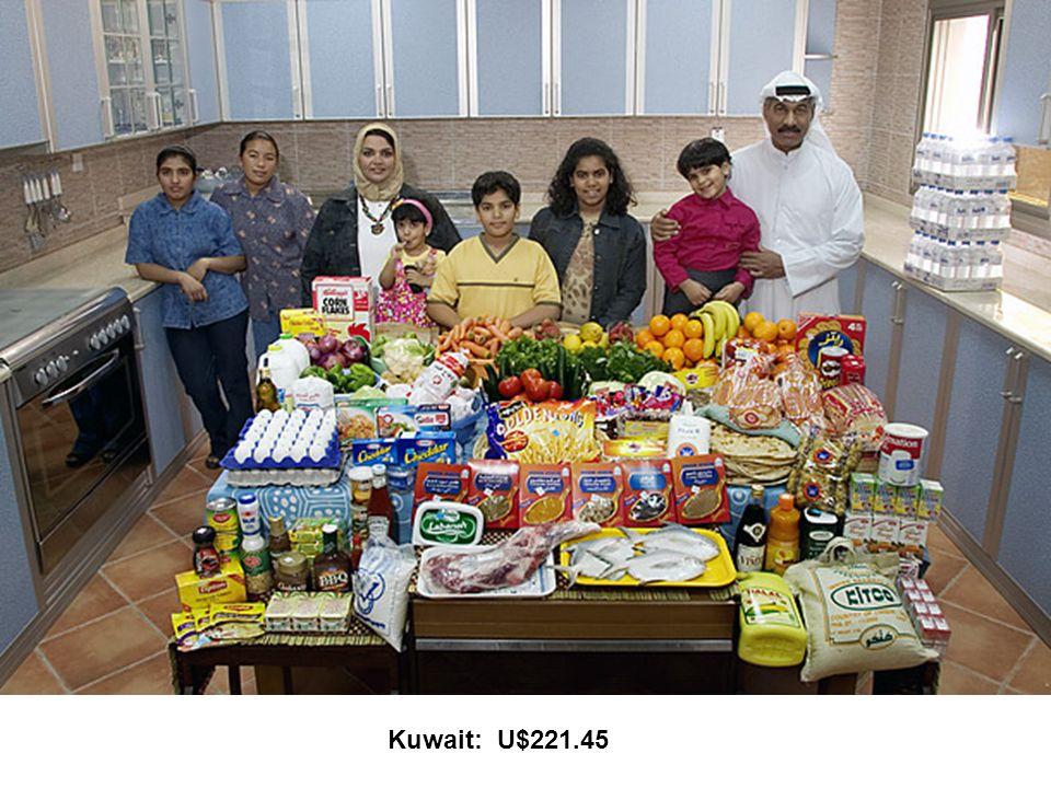 Kuwait: U$221.45