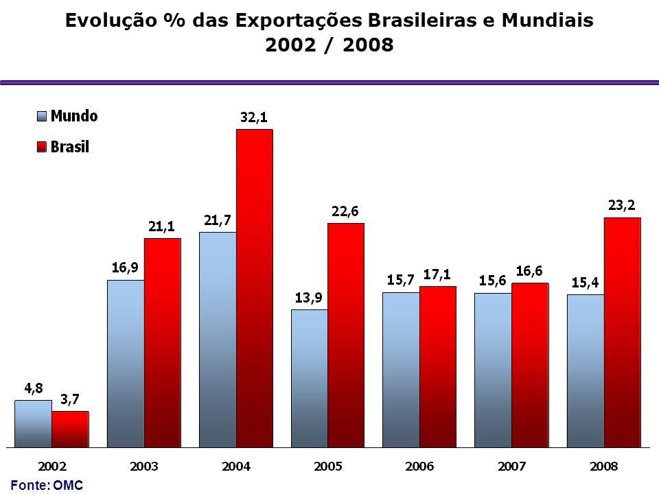 Evolução % das Exportações Brasileiras e Mundiais 2002 / 2008 Fonte: OMC