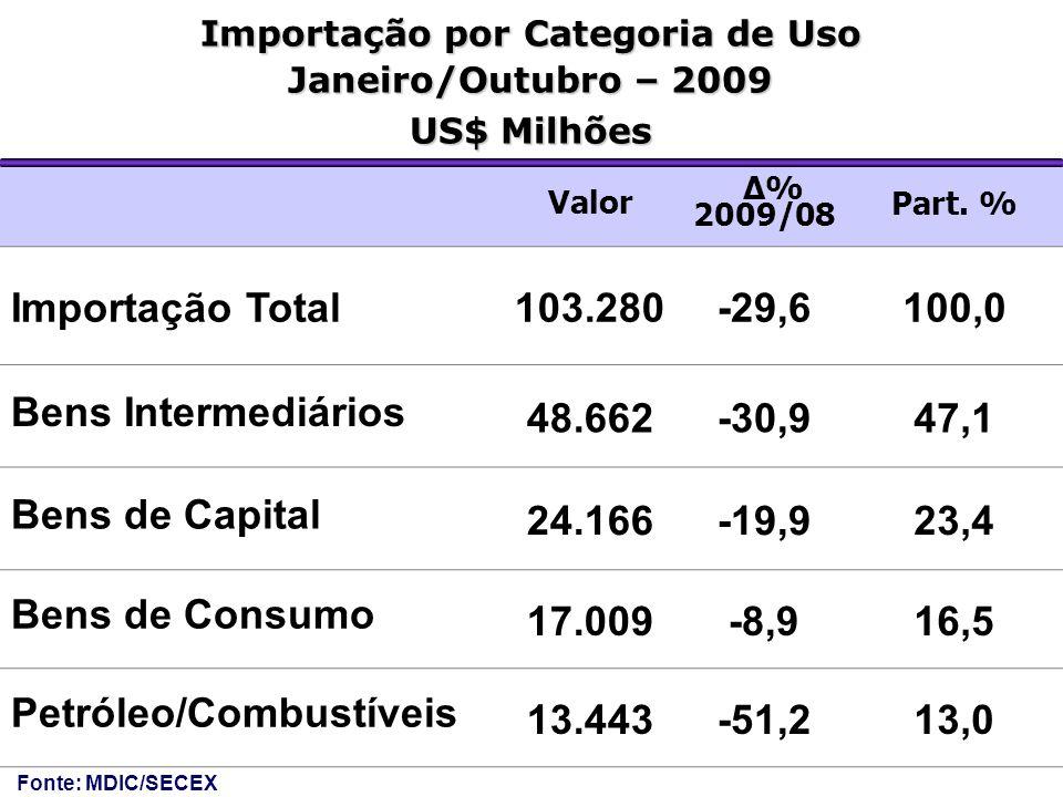 Valor Δ% 2009/08 Part. % Importação Total103.280-29,6100,0 Bens Intermediários 48.662-30,947,1 Bens de Capital 24.166-19,923,4 Bens de Consumo 17.009-