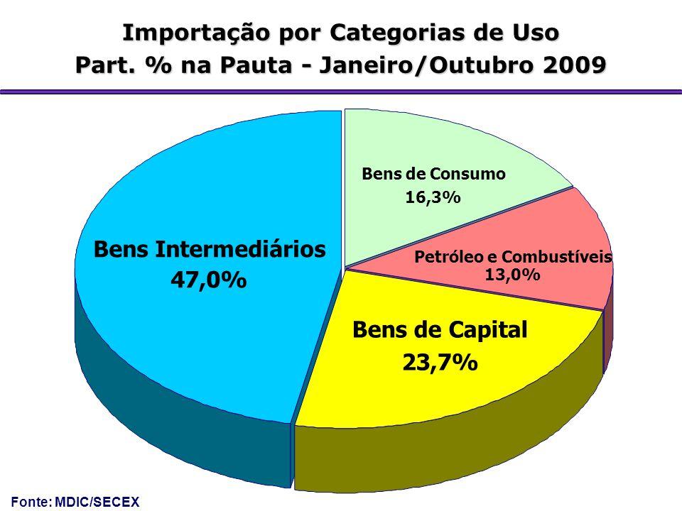 Importação por Categorias de Uso Part. % na Pauta - Janeiro/Outubro 2009 Bens Intermediários 47,0% Bens de Capital 23,7% Petróleo e Combustíveis 13,0%
