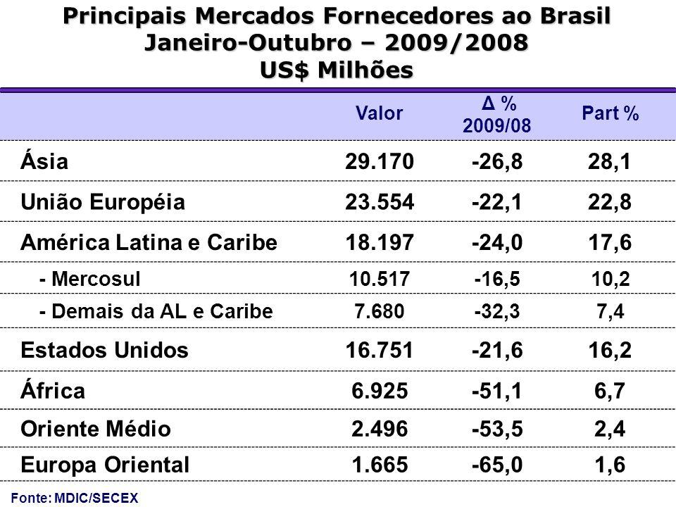Principais Mercados Fornecedores ao Brasil Janeiro-Outubro – 2009/2008 US$ Milhões Valor Δ % 2009/08 Part % Ásia29.170-26,828,1 União Européia23.554-2