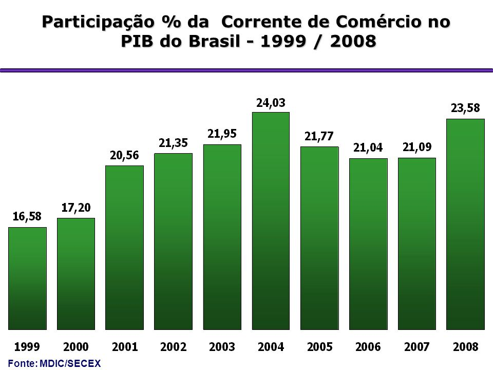 Participação % da Corrente de Comércio no PIB do Brasil - 1999 / 2008 PIB do Brasil - 1999 / 2008 Fonte: MDIC/SECEX