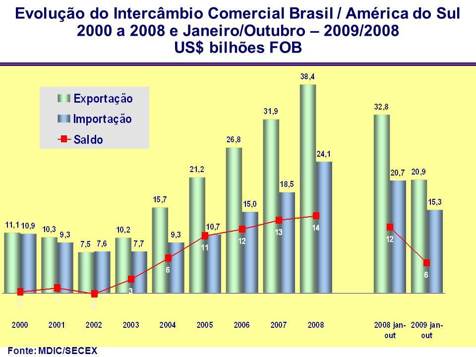 Evolução do Intercâmbio Comercial Brasil / América do Sul 2000 a 2008 e Janeiro/Outubro – 2009/2008 US$ bilhões FOB Fonte: MDIC/SECEX