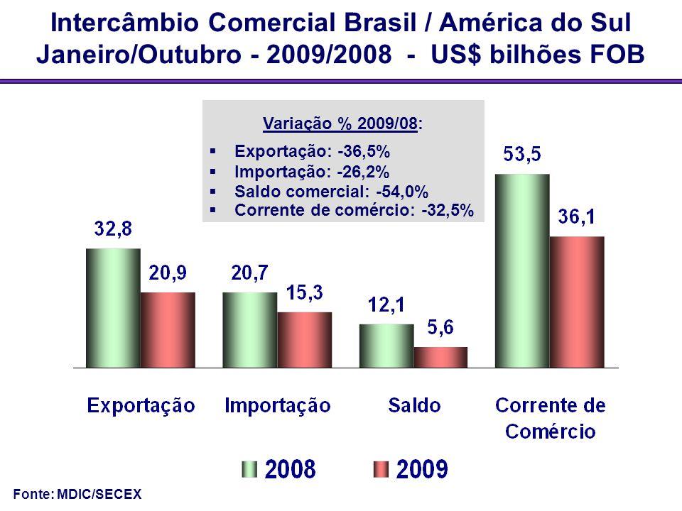 Intercâmbio Comercial Brasil / América do Sul Janeiro/Outubro - 2009/2008 - US$ bilhões FOB Variação % 2009/08:  Exportação: -36,5%  Importação: -26