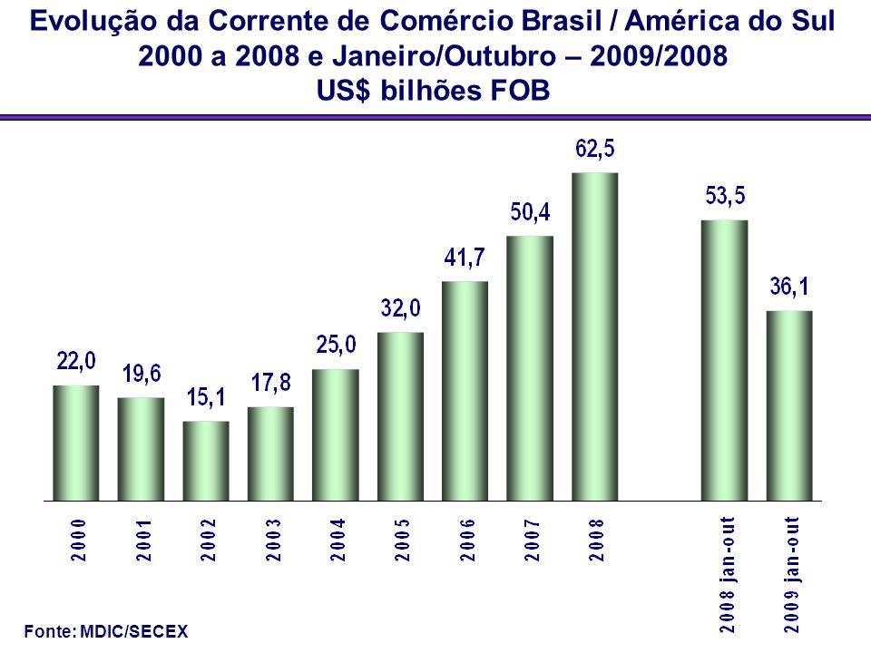 Evolução da Corrente de Comércio Brasil / América do Sul 2000 a 2008 e Janeiro/Outubro – 2009/2008 US$ bilhões FOB Fonte: MDIC/SECEX