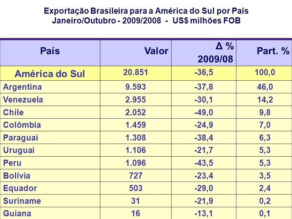 Exportação Brasileira para a América do Sul por País Janeiro/Outubro - 2009/2008 - US$ milhões FOB PaísValor Δ % 2009/08 Part. % América do Sul 20.851