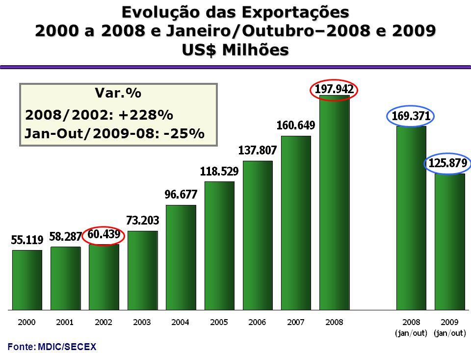 Evolução das Exportações 2000 a 2008 e Janeiro/Outubro–2008 e 2009 US$ Milhões Var.% 2008/2002: +228% Jan-Out/2009-08: -25% Fonte: MDIC/SECEX