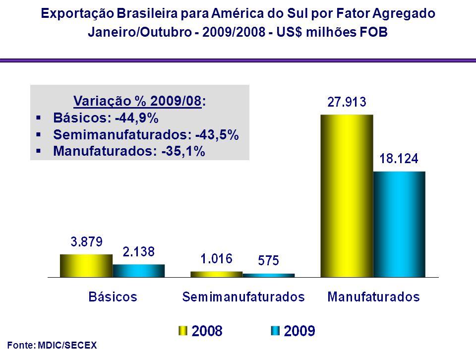 Exportação Brasileira para América do Sul por Fator Agregado Janeiro/Outubro - 2009/2008 - US$ milhões FOB Fonte: MDIC/SECEX Variação % 2009/08:  Bás