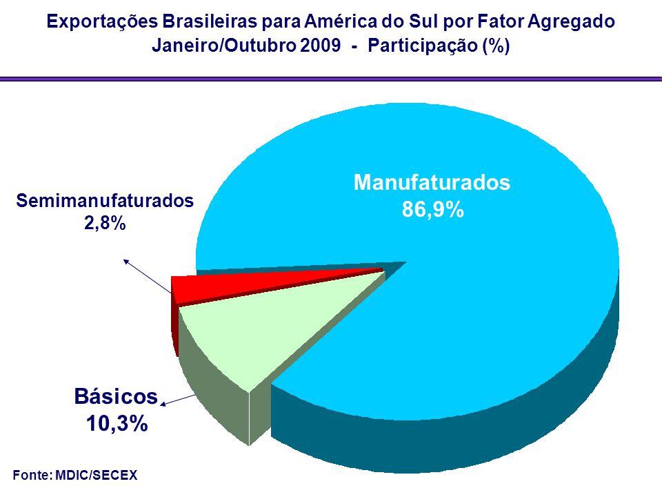 Básicos 10,3% Exportações Brasileiras para América do Sul por Fator Agregado Janeiro/Outubro 2009 - Participação (%) Semimanufaturados 2,8% Fonte: MDI