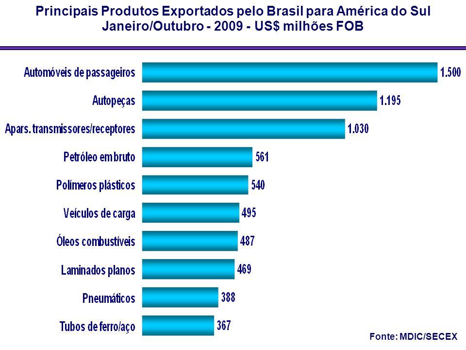 Principais Produtos Exportados pelo Brasil para América do Sul Janeiro/Outubro - 2009 - US$ milhões FOB Fonte: MDIC/SECEX