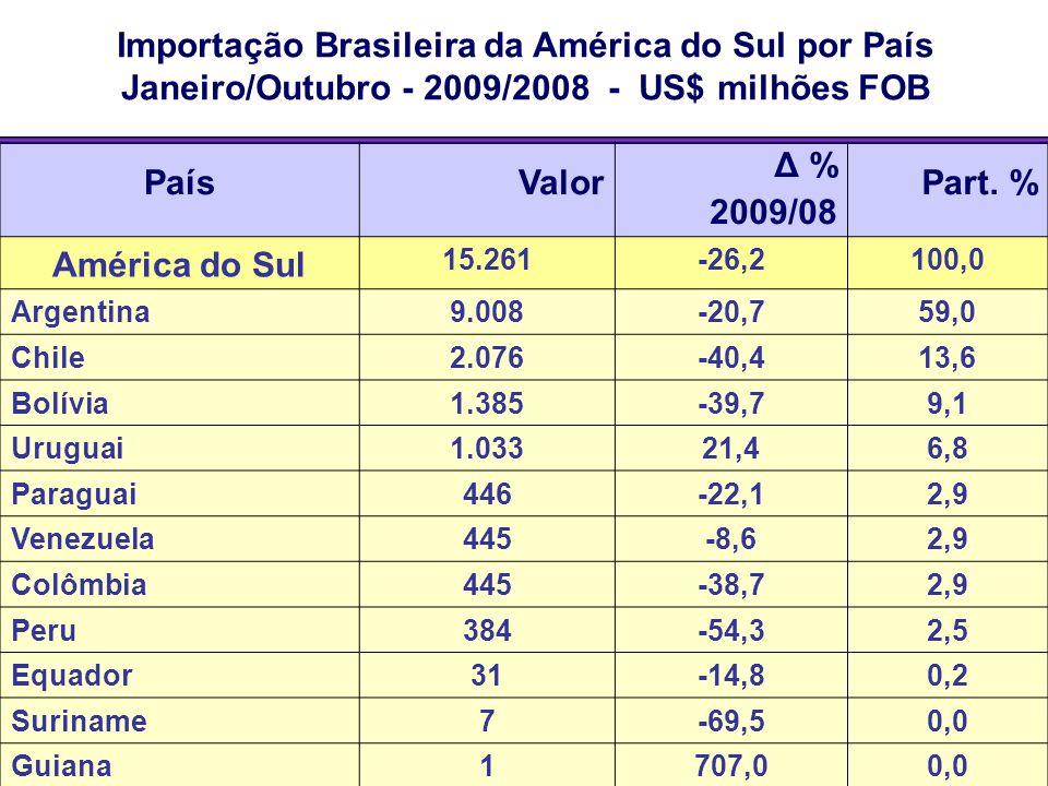 Importação Brasileira da América do Sul por País Janeiro/Outubro - 2009/2008 - US$ milhões FOB PaísValor Δ % 2009/08 Part. % América do Sul 15.261-26,