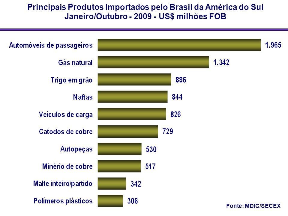 Principais Produtos Importados pelo Brasil da América do Sul Janeiro/Outubro - 2009 - US$ milhões FOB Fonte: MDIC/SECEX